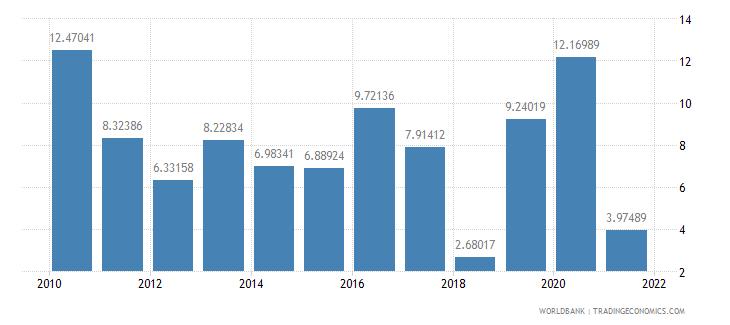 solomon islands real interest rate percent wb data