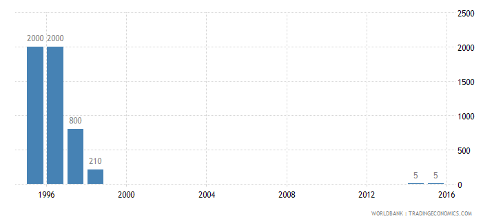 solomon islands refugee population by country or territory of asylum wb data