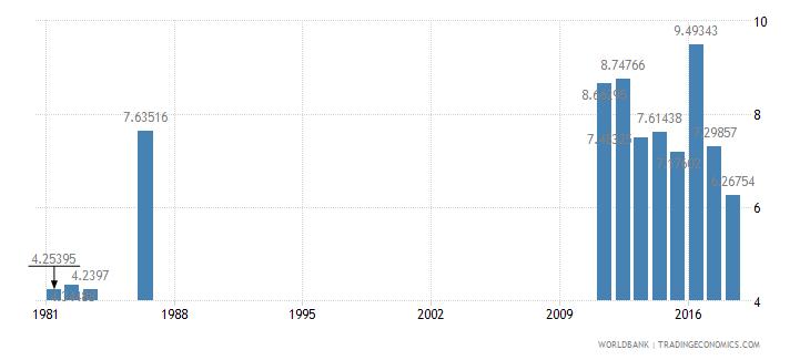 solomon islands repeaters primary male percent of male enrollment wb data
