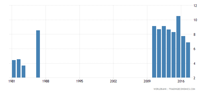 solomon islands repetition rate in grade 1 of primary education female percent wb data