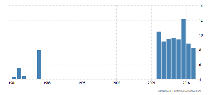 solomon islands repetition rate in grade 1 of primary education male percent wb data