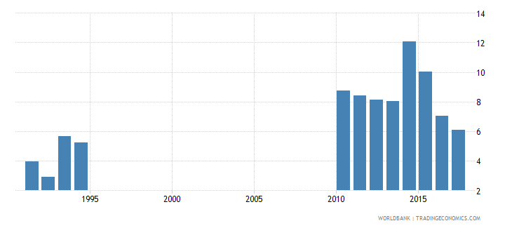 solomon islands repetition rate in grade 3 of primary education both sexes percent wb data