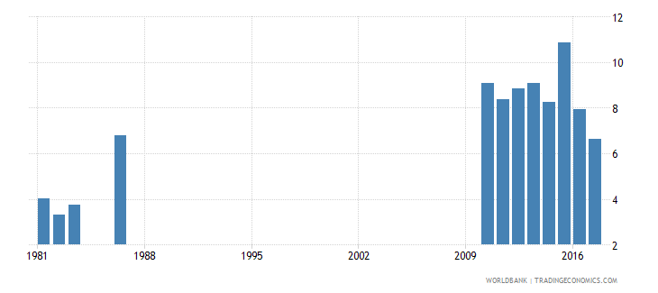 solomon islands repetition rate in grade 3 of primary education male percent wb data