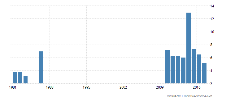solomon islands repetition rate in grade 5 of primary education female percent wb data