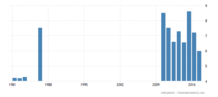 solomon islands repetition rate in grade 5 of primary education male percent wb data