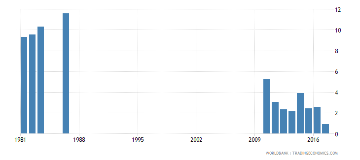 solomon islands repetition rate in grade 6 of primary education female percent wb data