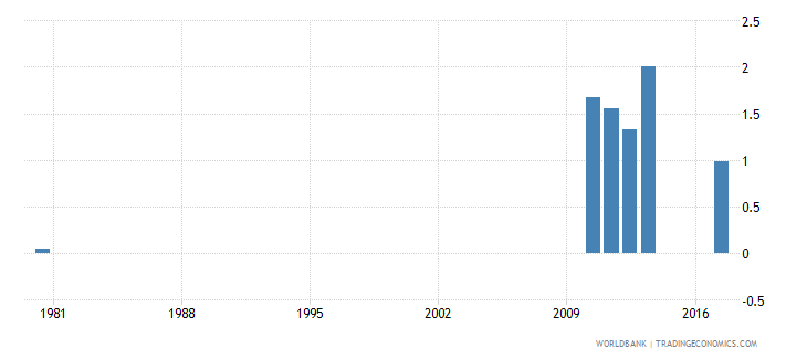 solomon islands repetition rate in lower secondary general education all grades male percent wb data