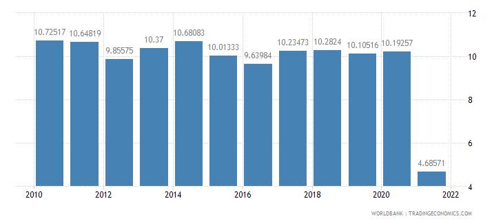 solomon islands risk premium on lending prime rate minus treasury bill rate percent wb data