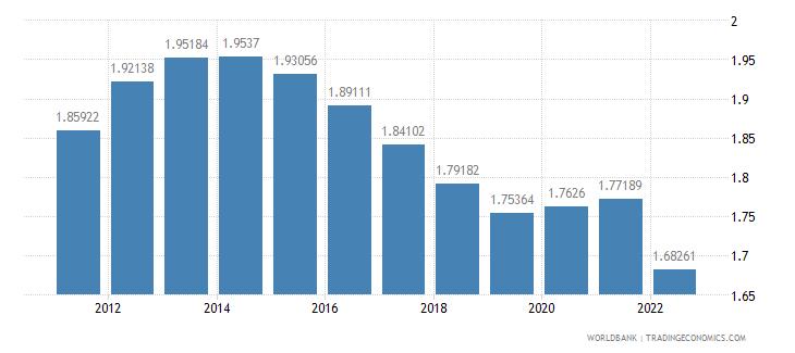 solomon islands rural population growth annual percent wb data
