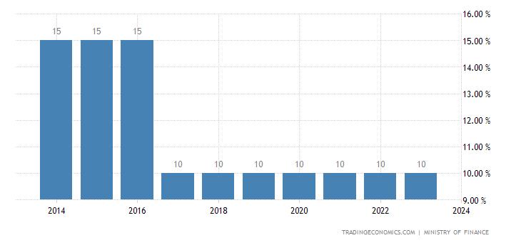 Solomon Islands Sales Tax Rate