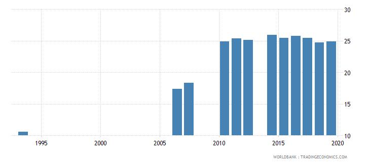 solomon islands school enrollment primary private percent of total primary wb data