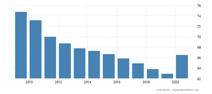 solomon islands self employed total percent of total employed wb data