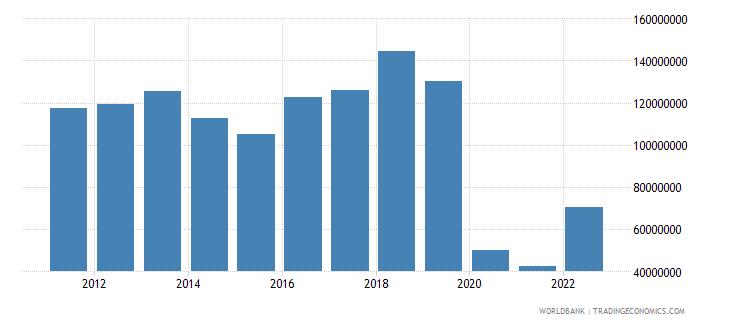 solomon islands service exports bop us dollar wb data