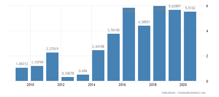 solomon islands short term debt percent of exports of goods services and income wb data