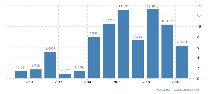 solomon islands short term debt percent of total external debt wb data