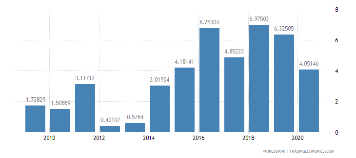 solomon islands short term debt percent of total reserves wb data