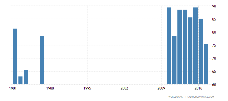 solomon islands survival rate to grade 4 of primary education male percent wb data