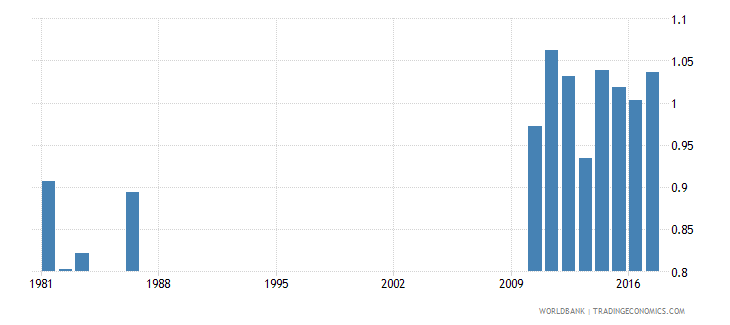 solomon islands survival rate to grade 5 of primary education gender parity index gpi wb data