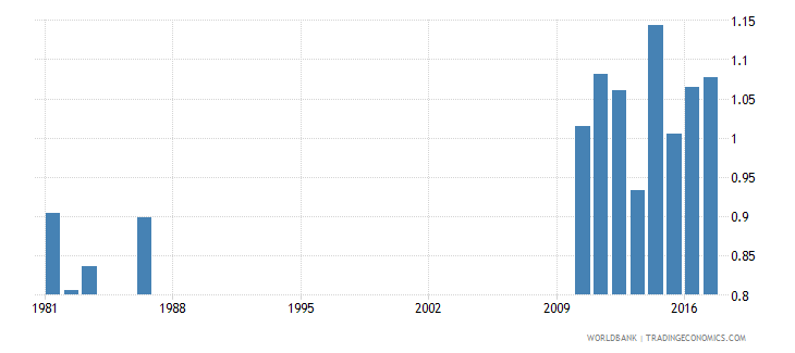 solomon islands survival rate to the last grade of primary education gender parity index gpi wb data