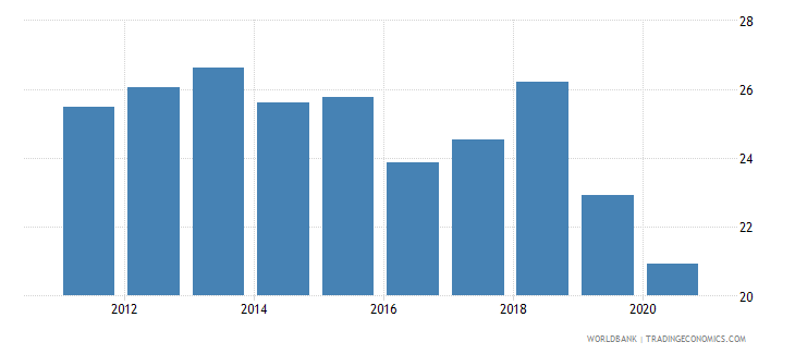 solomon islands tax revenue percent of gdp wb data