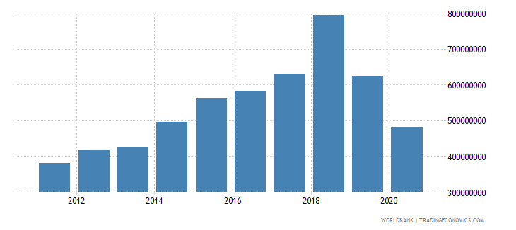 solomon islands taxes on exports current lcu wb data