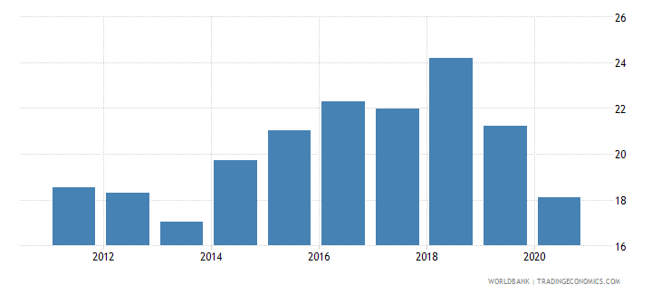 solomon islands taxes on exports percent of tax revenue wb data