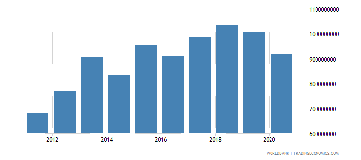 solomon islands taxes on income profits and capital gains current lcu wb data