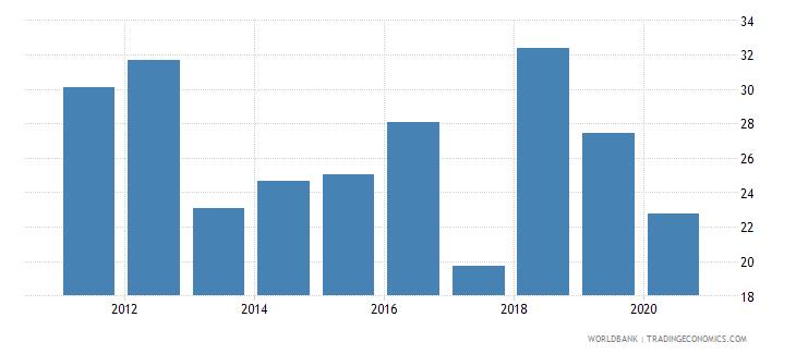 solomon islands taxes on international trade percent of revenue wb data