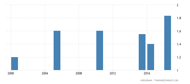 solomon islands total alcohol consumption per capita liters of pure alcohol projected estimates 15 years of age wb data