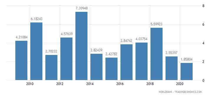 solomon islands total debt service percent of exports of goods services and income wb data