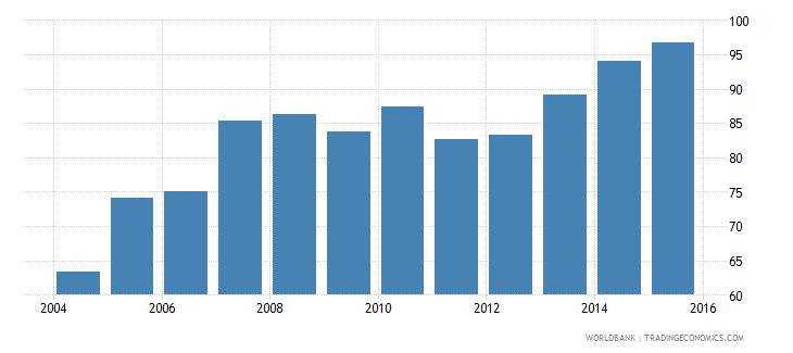 solomon islands total electricity output gwh wb data