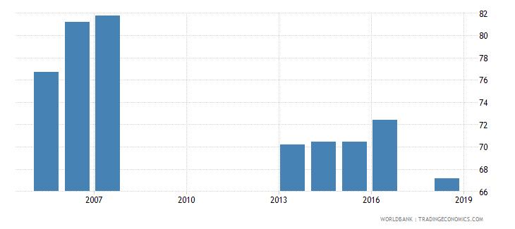 solomon islands total enrollment primary male percent net wb data