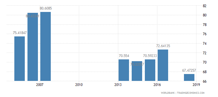 solomon islands total enrollment primary percent net wb data