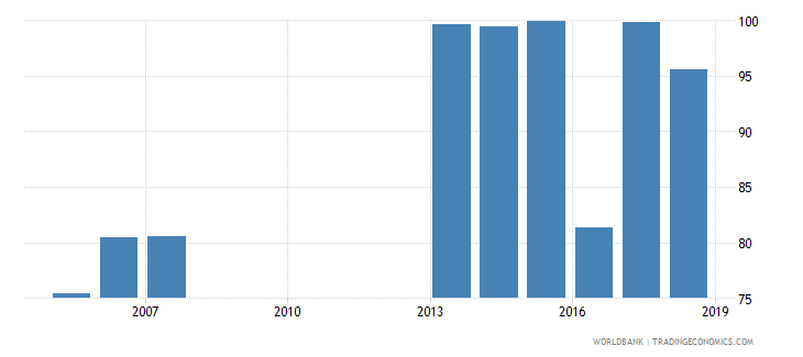 solomon islands total net enrolment rate primary both sexes percent wb data