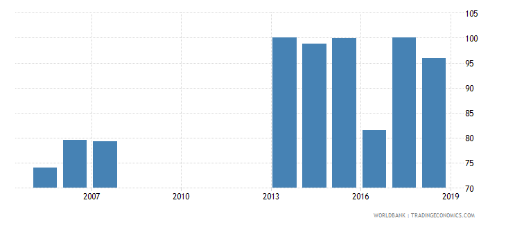 solomon islands total net enrolment rate primary female percent wb data