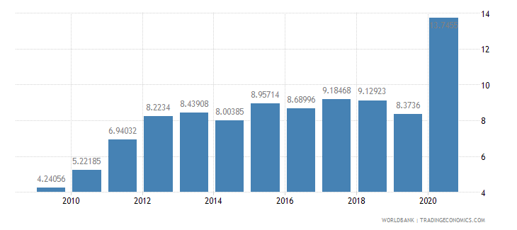 solomon islands total reserves in months of imports wb data