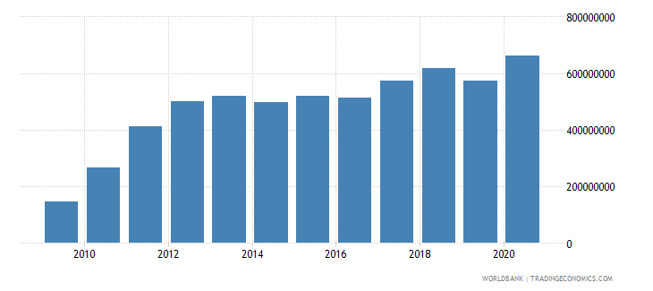 solomon islands total reserves includes gold us dollar wb data
