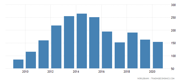 solomon islands total reserves percent of total external debt wb data