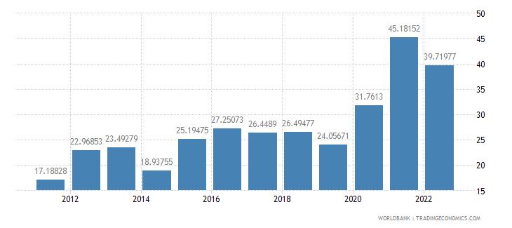 solomon islands transport services percent of service exports bop wb data