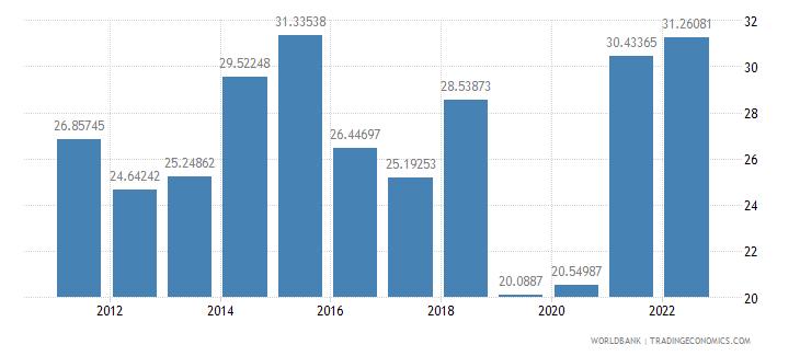 solomon islands transport services percent of service imports bop wb data