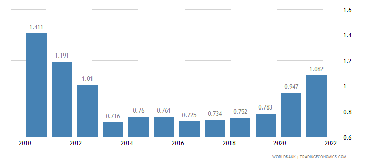 solomon islands unemployment female percent of female labor force wb data