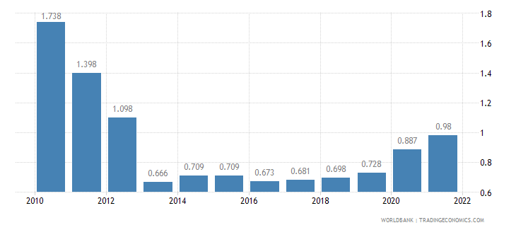 solomon islands unemployment male percent of male labor force wb data
