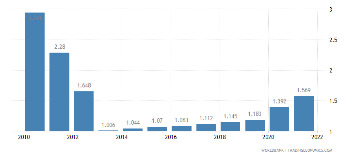 solomon islands unemployment youth male percent of male labor force ages 15 24 wb data