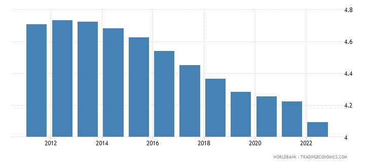 solomon islands urban population growth annual percent wb data