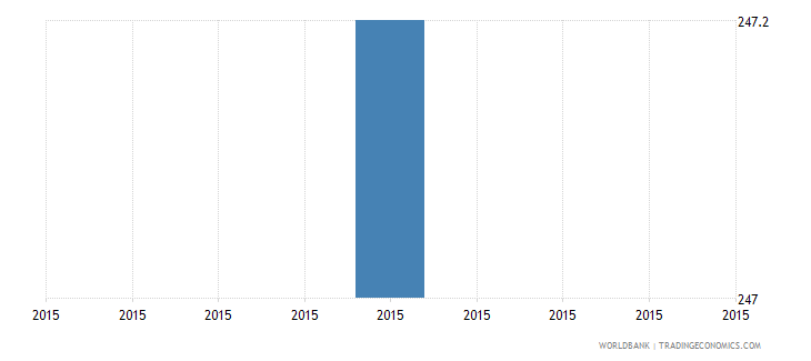 solomon islands value of collateral needed for a loan percent of the loan amount wb wb data