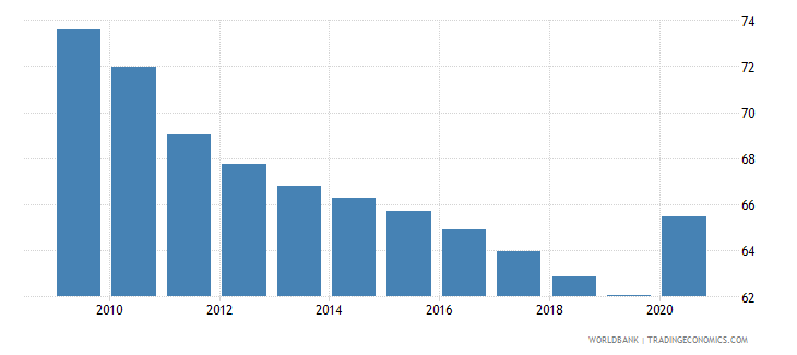 solomon islands vulnerable employment total percent of total employment wb data