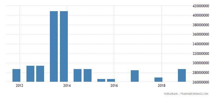 somalia 04_official bilateral loans aid loans wb data