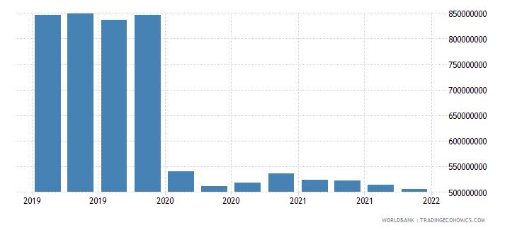 somalia 06_multilateral loans total wb data
