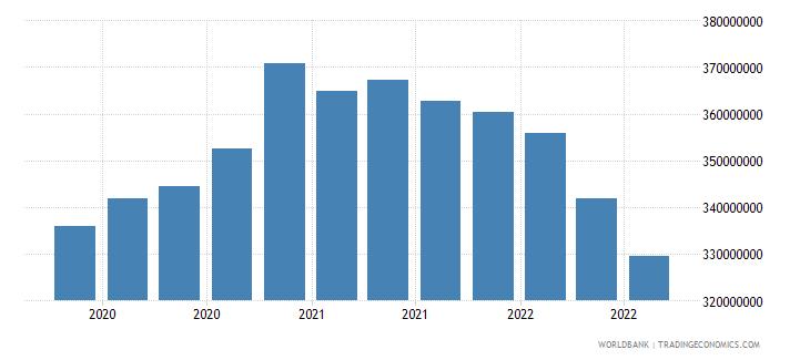 somalia 07_multilateral loans imf wb data