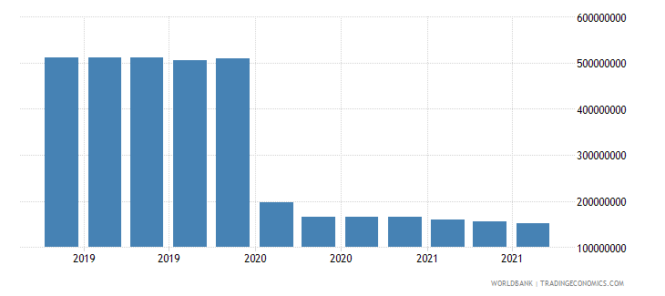 somalia 08_multilateral loans other institutions wb data